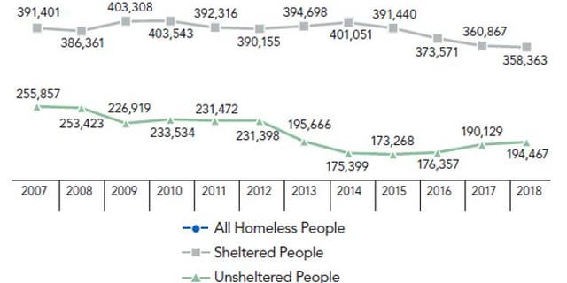 A graph showing the numbers of homeless in the United States since 2007.