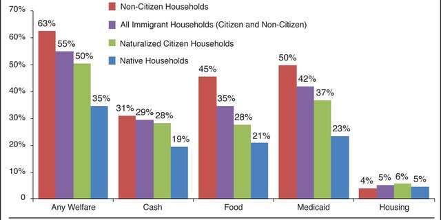 The Center for Immigration Studies used 2014 Census data to estimate the welfare use among various households in the country.