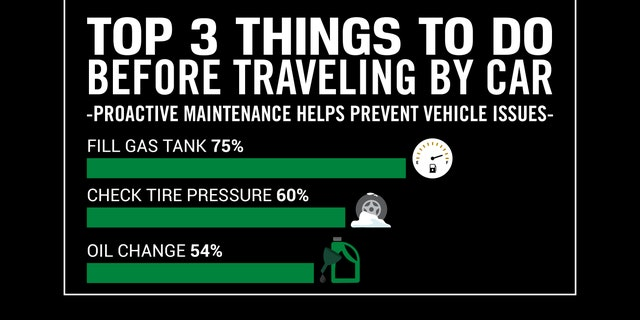 Additionally, the data unveiled just how much Americans rely on their car performing well during the holidays.