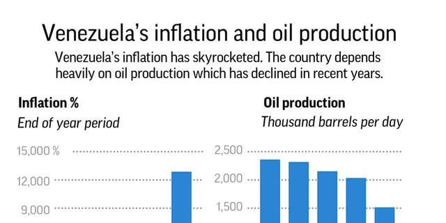Chart looks at Venezuela's oil production and inflation.;
