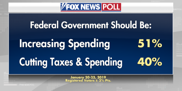Fox News Poll: Voters favor taxing the wealthy, increasing ...