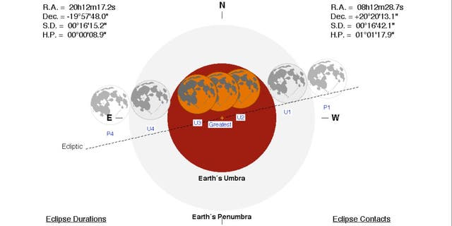 The total lunar eclipse will begin at 11:41 pm ET on Jan. 20 and peak around 12:16 am ET on Jan. 21.