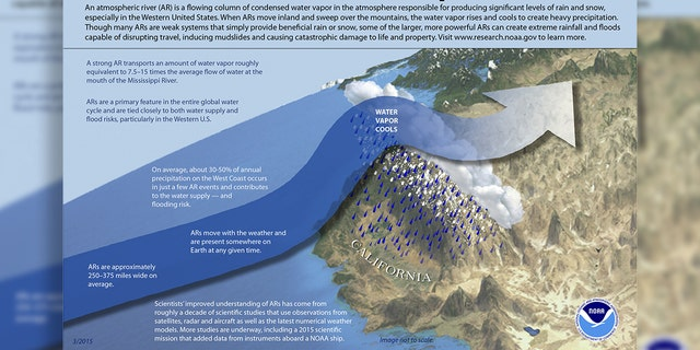 Westlake Legal Group atmospheric-rivers-NOAA What does atmospheric river mean? How the 'Pineapple Express' impacts the West Coast Travis Fedschun fox-news/weather fox-news/us/us-regions/west/washington fox-news/us/us-regions/west/oregon fox-news/us/us-regions/west/california fox-news/us/us-regions/west fox-news/us/disasters fox news fnc/us fnc article 6c02f1e7-fc97-5a34-b424-60ed638f72ff