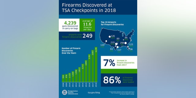 The amount averages to be 11.6 firearms per day, with the most discovered during the month of August when TSA found 32 at Hartsfield-Jackson Atlanta International Airport.
