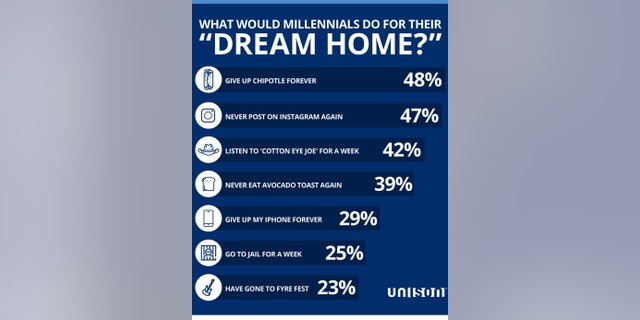 One in three millennials say they've changed their life plan due to not being able to afford a down payment on a home, and another 22 percent put off getting married for the same reason.
