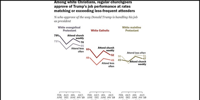 Pew Research Center released the new data regarding President Trump's support on Monday.
