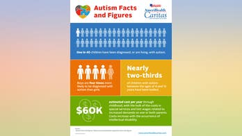 The Next Hot Topic In Autism Research >> Autism Fox News