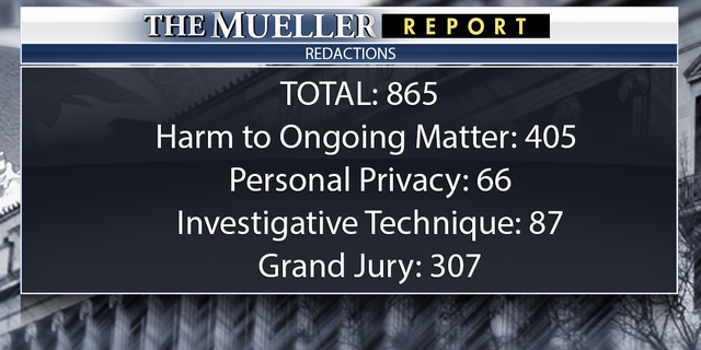 Westlake Legal Group FOX3 Mueller report contains nearly 900 redactions Jennifer Earl fox-news/news-events/russia-investigation fox news fnc/politics fnc article 13601813-ab55-5156-acc8-99f460893577