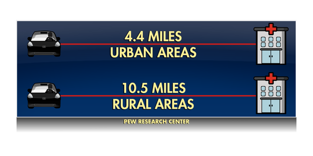 According to the Pew Research Center, people in rural areas on average have to travel more than twice the distance than people in urban areas to get emergency care. (Fox News)