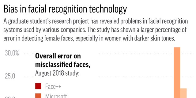 Chart shows results from a study on facial recognition accuracy;