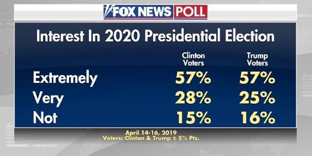 Westlake Legal Group electionpoll1 Fox News Poll: Interest in 2020 already at Election Day levels fox-news/politics/2020-presidential-election fox-news/person/pete-buttigieg fox-news/person/kirsten-gillibrand fox-news/person/kamala-harris fox-news/person/joe-biden fox-news/person/donald-trump fox-news/person/cory-booker fox-news/person/beto-orourke fox-news/person/bernie-sanders fox-news/person/amy-klobuchar fox-news/columns/fox-news-poll fox news fnc/politics fnc Dana Blanton article 7c35c4e7-3c84-51c3-ac2f-a9e4130e7c96