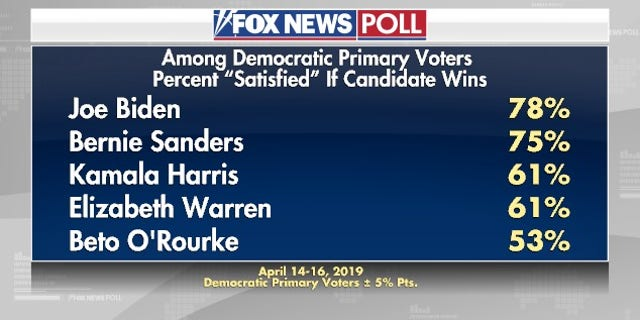 Westlake Legal Group electionpoll2 Fox News Poll: Interest in 2020 already at Election Day levels fox-news/politics/2020-presidential-election fox-news/person/pete-buttigieg fox-news/person/kirsten-gillibrand fox-news/person/kamala-harris fox-news/person/joe-biden fox-news/person/donald-trump fox-news/person/cory-booker fox-news/person/beto-orourke fox-news/person/bernie-sanders fox-news/person/amy-klobuchar fox-news/columns/fox-news-poll fox news fnc/politics fnc Dana Blanton article 7c35c4e7-3c84-51c3-ac2f-a9e4130e7c96