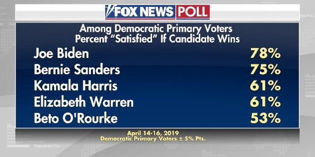 Westlake Legal Group electionpoll2 Fox News Poll: Interest in 2020 already at Election Day levels fox-news/politics/2020-presidential-election fox-news/person/pete-buttigieg fox-news/person/kirsten-gillibrand fox-news/person/kamala-harris fox-news/person/joe-biden fox-news/person/donald-trump fox-news/person/cory-booker fox-news/person/beto-orourke fox-news/person/bernie-sanders fox-news/person/amy-klobuchar fox-news/columns/fox-news-poll fox news fnc/politics fnc Dana Blanton article 7c35c4e7-3c84-51c3-ac2f-a9e4130e7c96