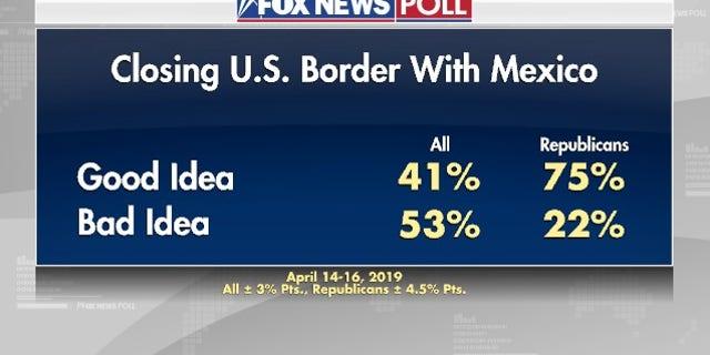 Westlake Legal Group foxnewspoll1 Fox News Poll: Immigration, economy top list of voter concerns fox news fnc/politics fnc Dana Blanton cd3908eb-2d41-5946-8569-0185f1bc2765 article