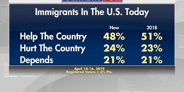 Westlake Legal Group foxnewspoll2 Fox News Poll: Immigration, economy top list of voter concerns fox news fnc/politics fnc Dana Blanton cd3908eb-2d41-5946-8569-0185f1bc2765 article