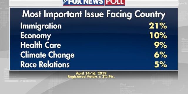 Westlake Legal Group foxnewspoll3 Fox News Poll: Immigration, economy top list of voter concerns fox news fnc/politics fnc Dana Blanton cd3908eb-2d41-5946-8569-0185f1bc2765 article