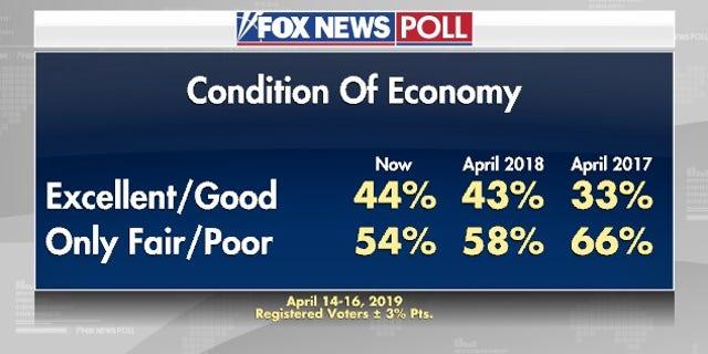 Westlake Legal Group foxnewspoll4 Fox News Poll: Immigration, economy top list of voter concerns fox news fnc/politics fnc Dana Blanton cd3908eb-2d41-5946-8569-0185f1bc2765 article