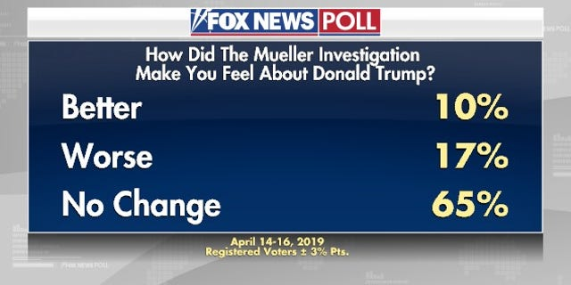 Westlake Legal Group muellerpoll2 Fox News Poll: Approval of President Trump steady since Mueller probe ended fox-news/person/robert-mueller fox-news/person/donald-trump fox-news/news-events/russia-investigation fox-news/columns/fox-news-poll fox news fnc/politics fnc Dana Blanton article 4f348d50-290c-5543-902c-b22ad7c7efd4