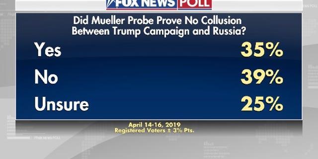 Westlake Legal Group muellerpoll3 Fox News Poll: Approval of President Trump steady since Mueller probe ended fox-news/person/robert-mueller fox-news/person/donald-trump fox-news/news-events/russia-investigation fox-news/columns/fox-news-poll fox news fnc/politics fnc Dana Blanton article 4f348d50-290c-5543-902c-b22ad7c7efd4