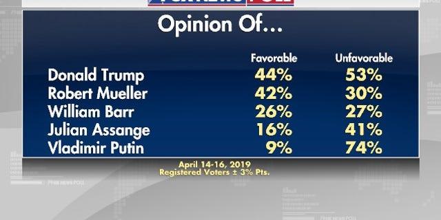 Westlake Legal Group muellerpoll5 Fox News Poll: Approval of President Trump steady since Mueller probe ended fox-news/person/robert-mueller fox-news/person/donald-trump fox-news/news-events/russia-investigation fox-news/columns/fox-news-poll fox news fnc/politics fnc Dana Blanton article 4f348d50-290c-5543-902c-b22ad7c7efd4