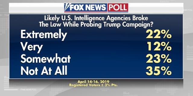 Westlake Legal Group newmuellerpoll4 Fox News Poll: Approval of President Trump steady since Mueller probe ended fox-news/person/robert-mueller fox-news/person/donald-trump fox-news/news-events/russia-investigation fox-news/columns/fox-news-poll fox news fnc/politics fnc Dana Blanton article 4f348d50-290c-5543-902c-b22ad7c7efd4