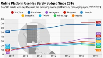 Facebook, YouTube most widely used platforms for US adults