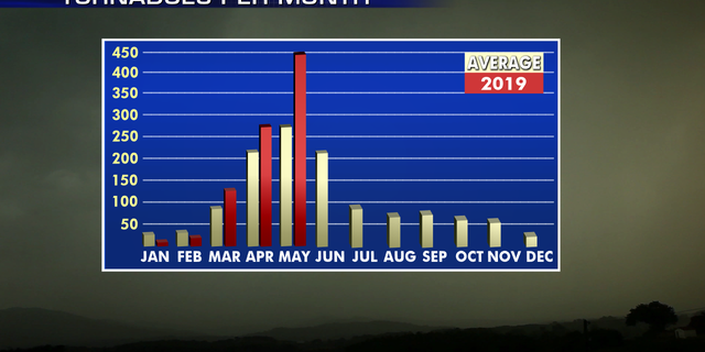 There have been nearly 450 reports of tornadoes in May, nearly double the average.