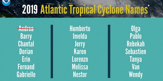 The list of names for a 2019 Atlantic Hurricane Season.