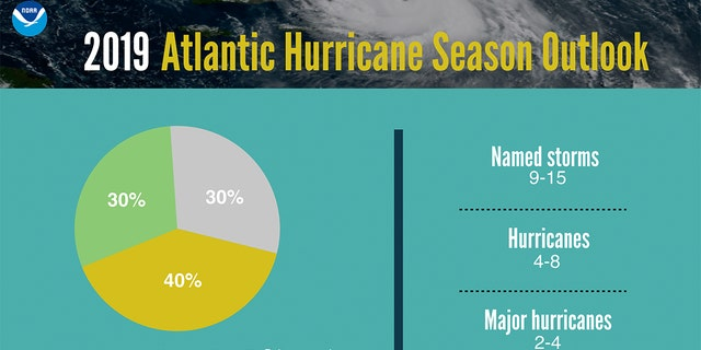 The 2019 Atlantic Hurricane Season outlook.