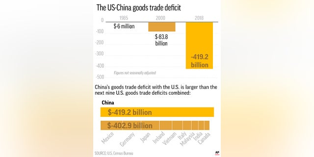 This graphic shows the increasing US-China trade deficit over time and compares with other top U.S. trade deficits from other counties.