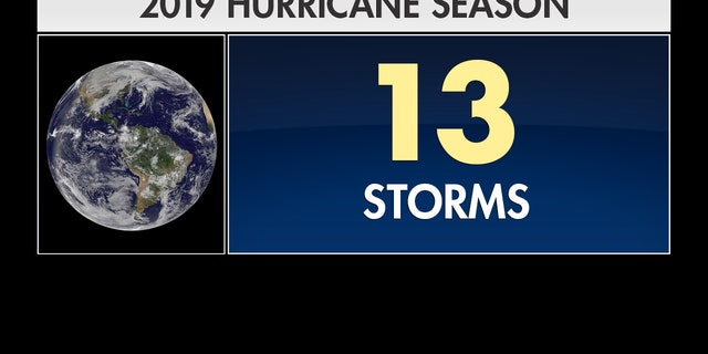 According to scientists at Colorado State University, the 2019 hurricane season is predicted to have 13 storms