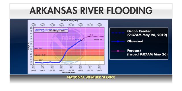 "The National Weather Service is warning of a ""dangerous and life threatening situation"" with ""near catastrophic flooding along the Arkansas River."""