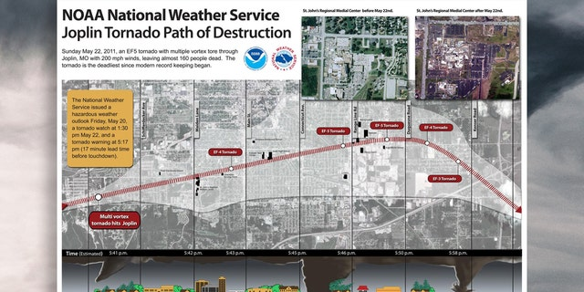 The path of destruction of the 2011 Joplin tornado can be seen in this image.
