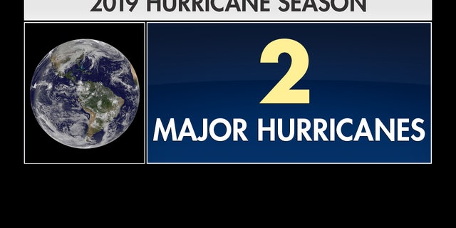 Scientists believe there will only be two major hurricanes in 2019