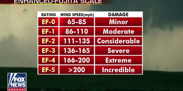 The ratings of tornadoes on the Enhanced-Fujita Scale