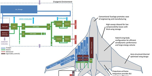1 / 1Concept sketch of a fully electric aircraft platform that uses cryogenic liquid hydrogen as an energy storage method. Credit: University of Illinois at Urbana-Champaign Department of Aerospace Engineering