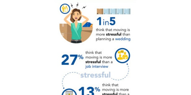 The new survey, conducted by OnePoll on behalf of Life Storage, found that it takes the average American nearly four and a half months to completely unpack all of their items after moving. It takes about two and a half months to pack things up in the first place.