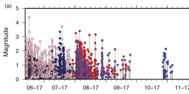 Plot of magnitude versus time in color-matched subsets of earthquakes. The warm colors mark earthquakes in the northern cluster and the cool colors mark the earthquakes in the southern cluster. (Credit: Univ. of Utah)