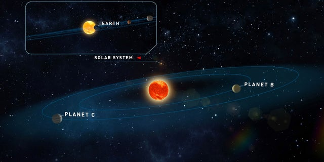 A diagram showing the arrangement of the two newly detected planets orbiting Teegarden's star.