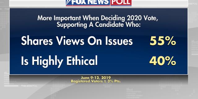 Fox News Poll: Democrats want a steady leader, Biden leads Trump by