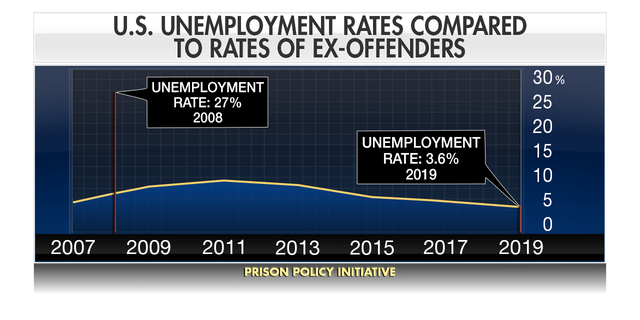 Unemployment among ex-felons isn't explicitly tracked by the U.S. Bureau of Labor Statistics, and it was estimated at 27 percent last year by the Prison Policy Initiative.