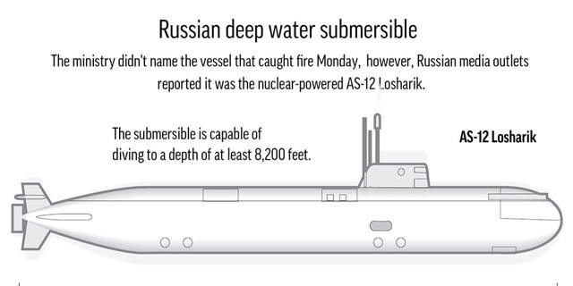 Kremlin refuses to reveal details about fatal Russian submarine fire