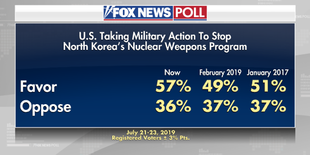 Westlake Legal Group GRAPHIC4 Fox News Poll: Six in ten say Iran, North Korea pose a threat to US safety Victoria Balara fox-news/world/conflicts/north-korea fox-news/world/conflicts/iran fox-news/politics/executive/national-security fox-news/columns/fox-news-poll fox news fnc/politics fnc fe15deb0-e4e8-5f6f-9b01-423064f9cf7f article
