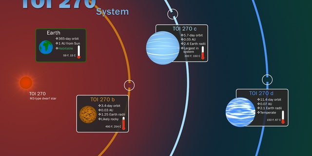 NASA discovers 3 new planets; 1 potentially habitable 'super Earth'
