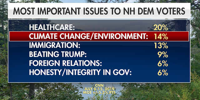 A recent poll ranks climate change and the environment second only to healthcare among the most important issues to Democratic voters in the first-in-the-nation primary state.