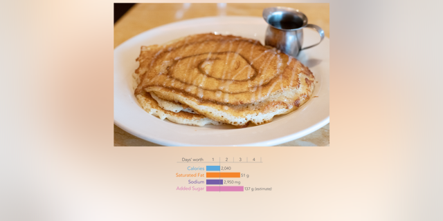 Cheesecake Factory was once again featured on the annual list, this time for its Cinnamon Roll Pancakes.