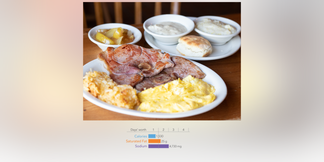 The CSPI recognized the Country Boy Breakfast from Cracker Barrel has having an exceptional amount of sodium.