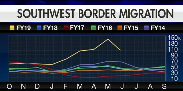 Westlake Legal Group fe1b633b-Border-Migration-Graphic Top US official says border is 'still in crisis,' even as Mexico steps up its assistance fox-news/world/world-regions/location-mexico fox-news/us/immigration/mexico fox-news/us/immigration/border-security fox-news/us/immigration fox-news/us/crime/police-and-law-enforcement fox-news/shows/special-report fox-news/media/fox-news-flash fox-news/media fox news fnc/media fnc df4f1318-acce-5ac1-a6e5-2041555dde6a Charles Creitz article