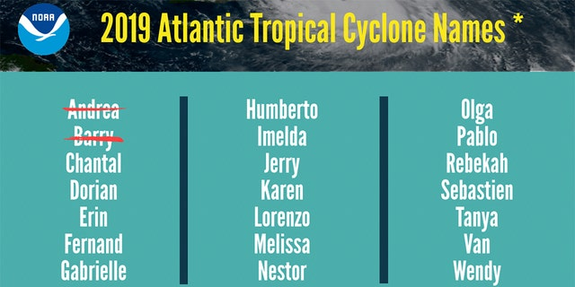 Westlake Legal Group hurricane-names-NOAA 2019 Atlantic hurricane season now favors 'above-normal' activity, with 10-17 named storms, NOAA says Travis Fedschun fox-news/weather fox-news/us/disasters/hurricanes-typhoons fox-news/us/disasters fox news fnc/us fnc article a66da02d-ef53-502e-afed-6f0e488bc150