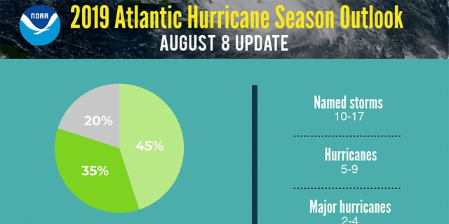 Westlake Legal Group hurricane-outlook-NOAA 2019 Atlantic hurricane season now favors 'above-normal' activity, with 10-17 named storms, NOAA says Travis Fedschun fox-news/weather fox-news/us/disasters/hurricanes-typhoons fox-news/us/disasters fox news fnc/us fnc article a66da02d-ef53-502e-afed-6f0e488bc150